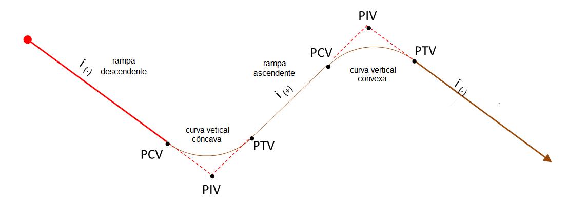 Exemplo de perfil longitudinal