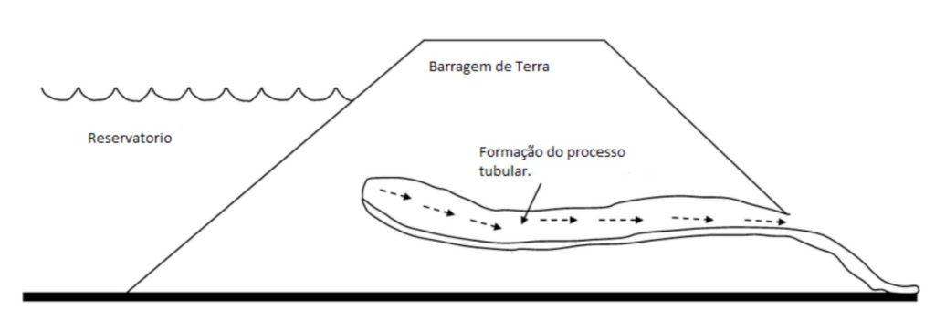 Esquema do processo de piping