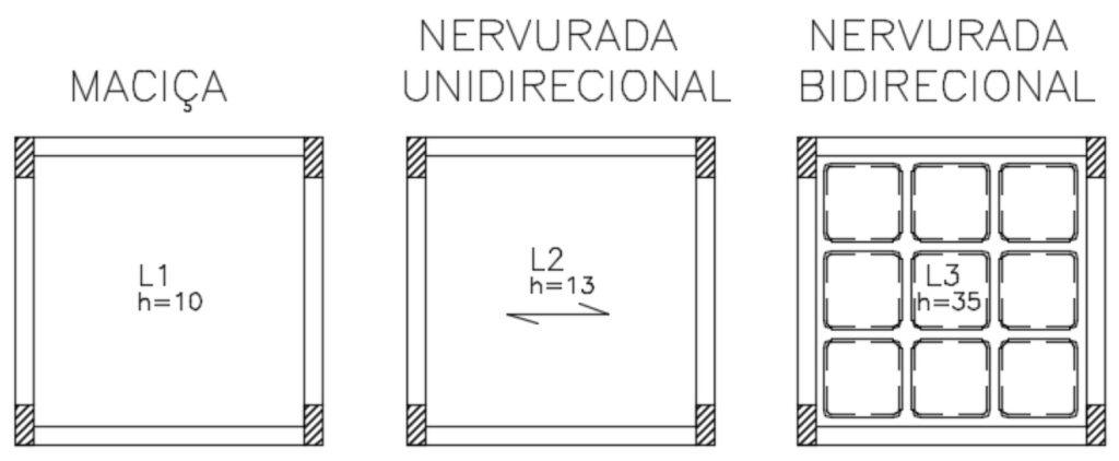 Representação de lajes em projeto estrutural