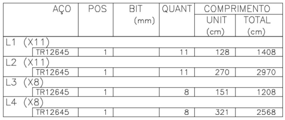 Tabela de aço de lajes treliçadas