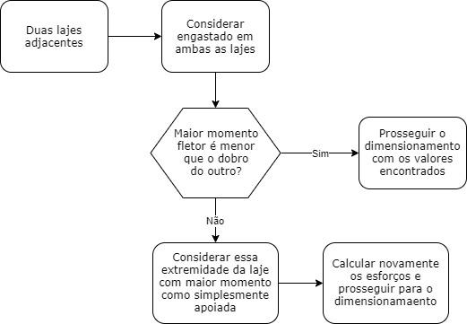 Fluxograma para consideração de engaste em lajes maciças