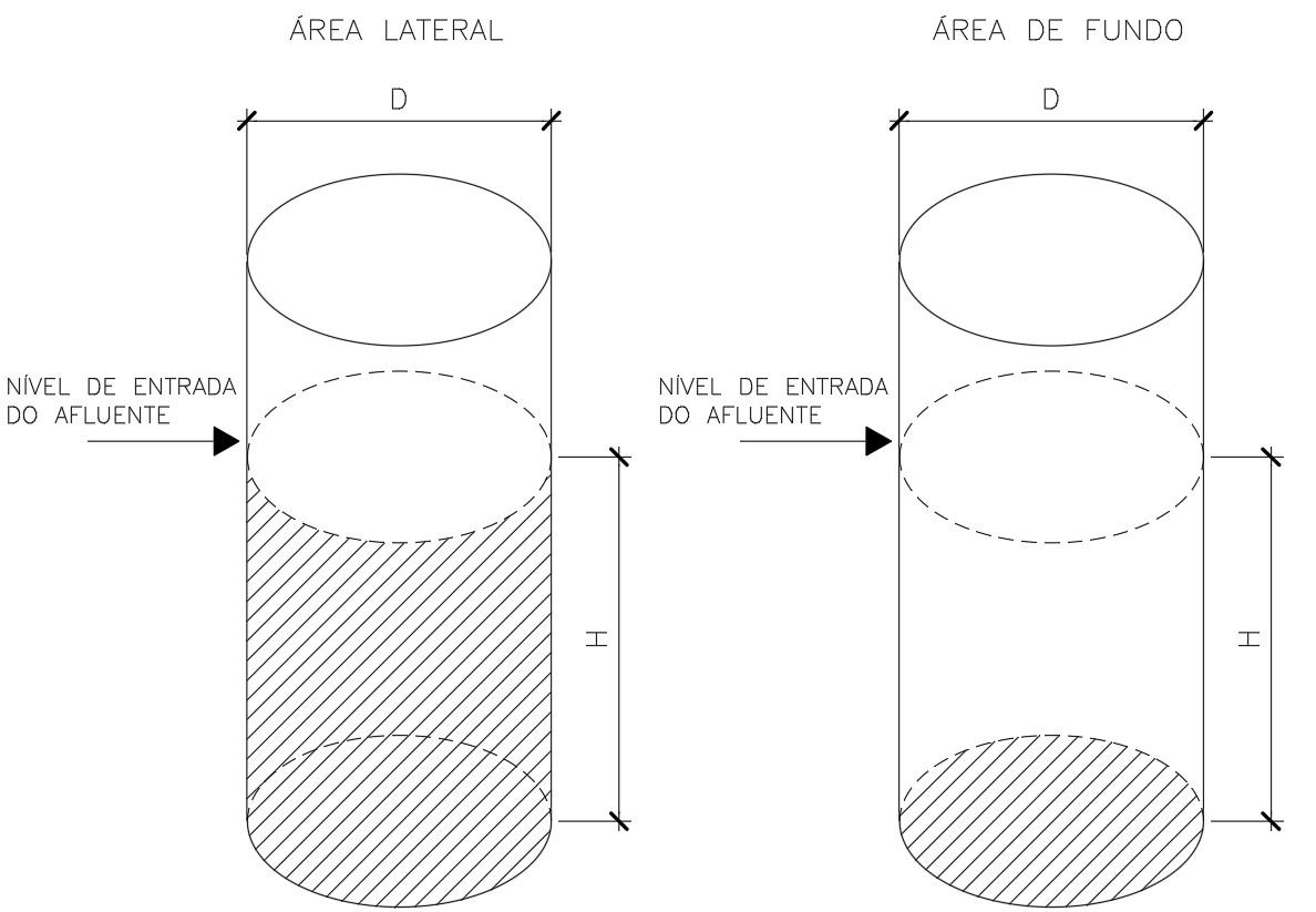 Áreas laterais e de fundo de um sumidouro
