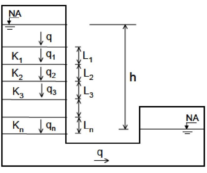 Estratificação perpendicular ao fluxo