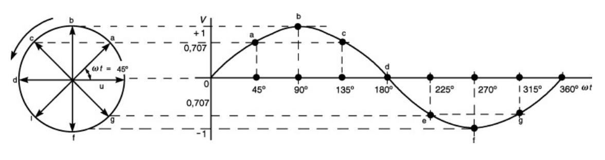 Representação de uma onda senoidal