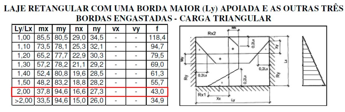 Valores para a parede 1 na tabela de Czerny