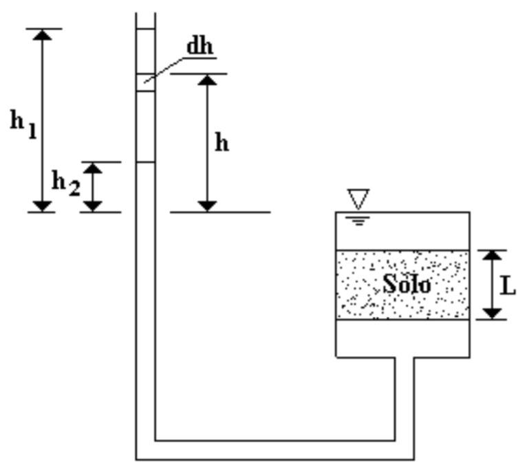 Permeâmetro de cargas variáveis