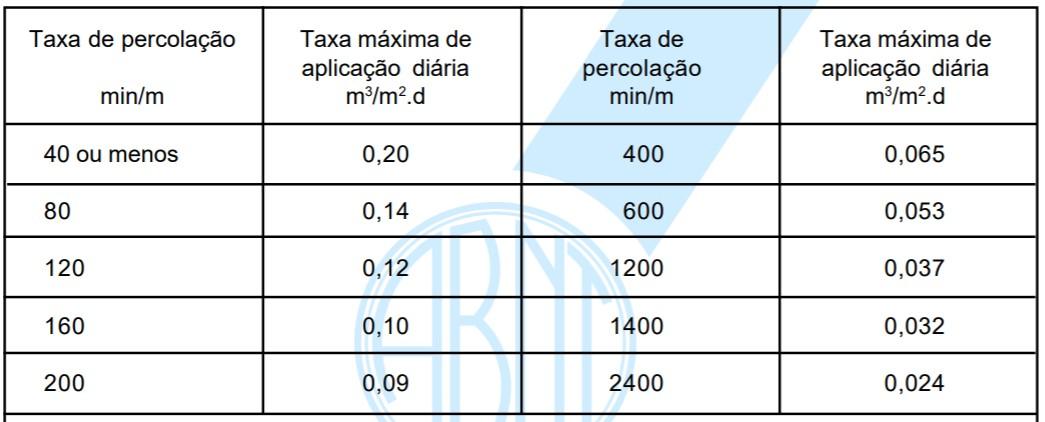 Conversão de valores de taxa de percolação em taxa de aplicação superficial
