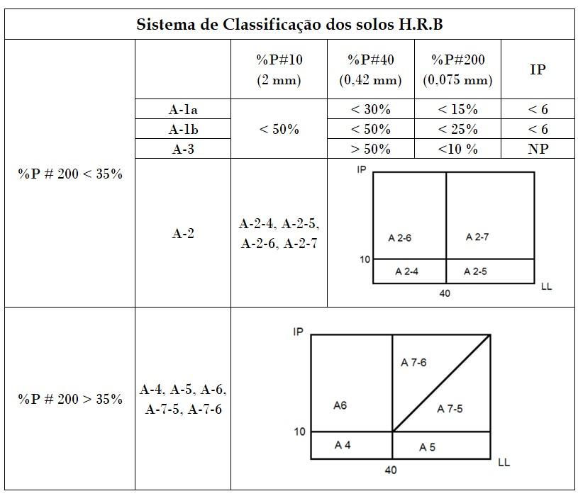 Classificação H.R.B.