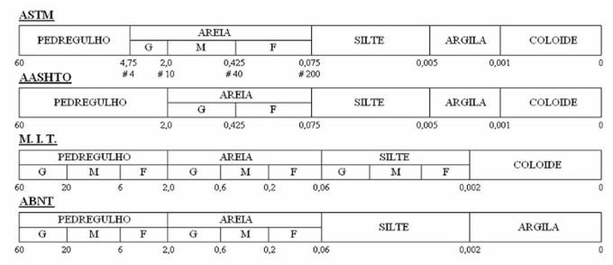 Classificações granulométricas