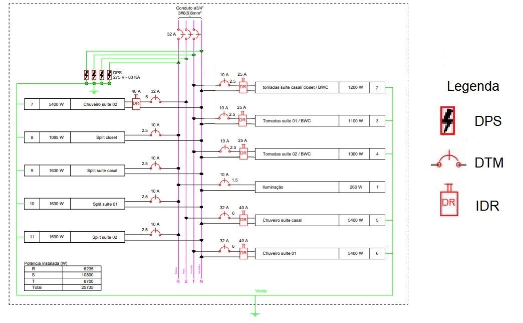 Exemplo de um diagrama multifilar de um quadro de distribuição trifásico