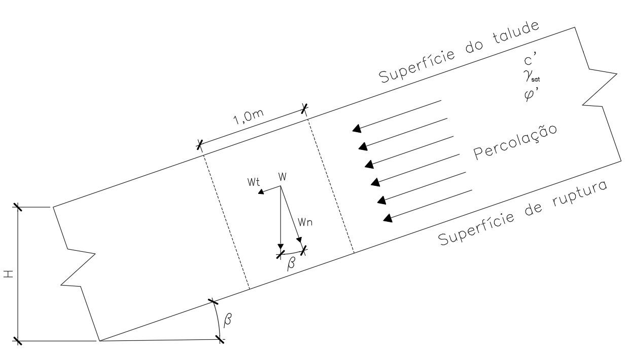 Análise de talude infinito com percolação