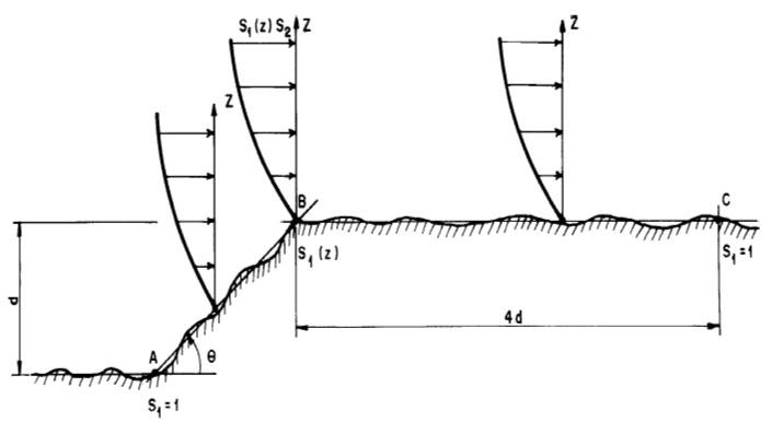 Cálculo de vento para taludes