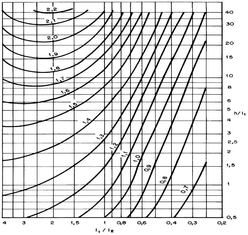 Ábaco para vento de baixa turbulência