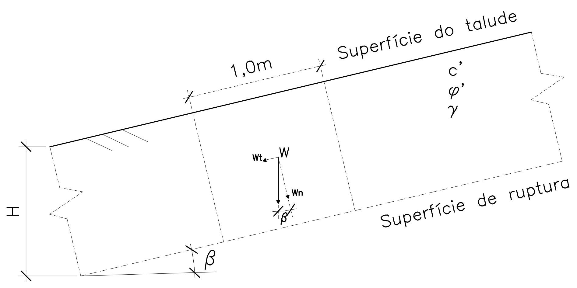 Decomposição de forças em taludes infinitos