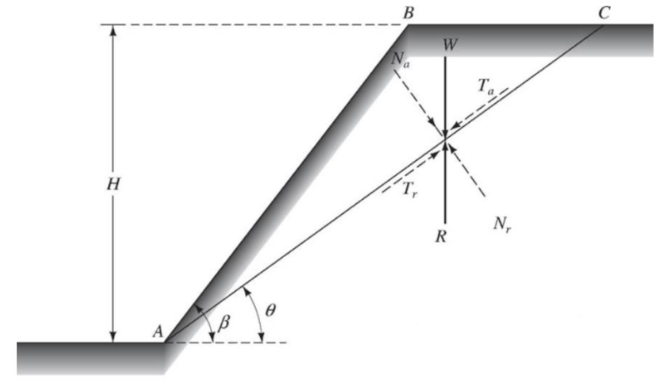 Método de Culmann