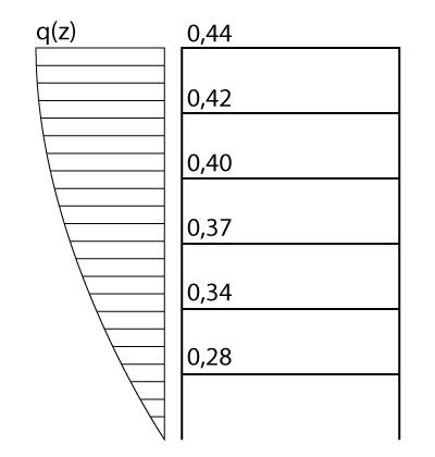 Intensidade do vento ao longo da altura