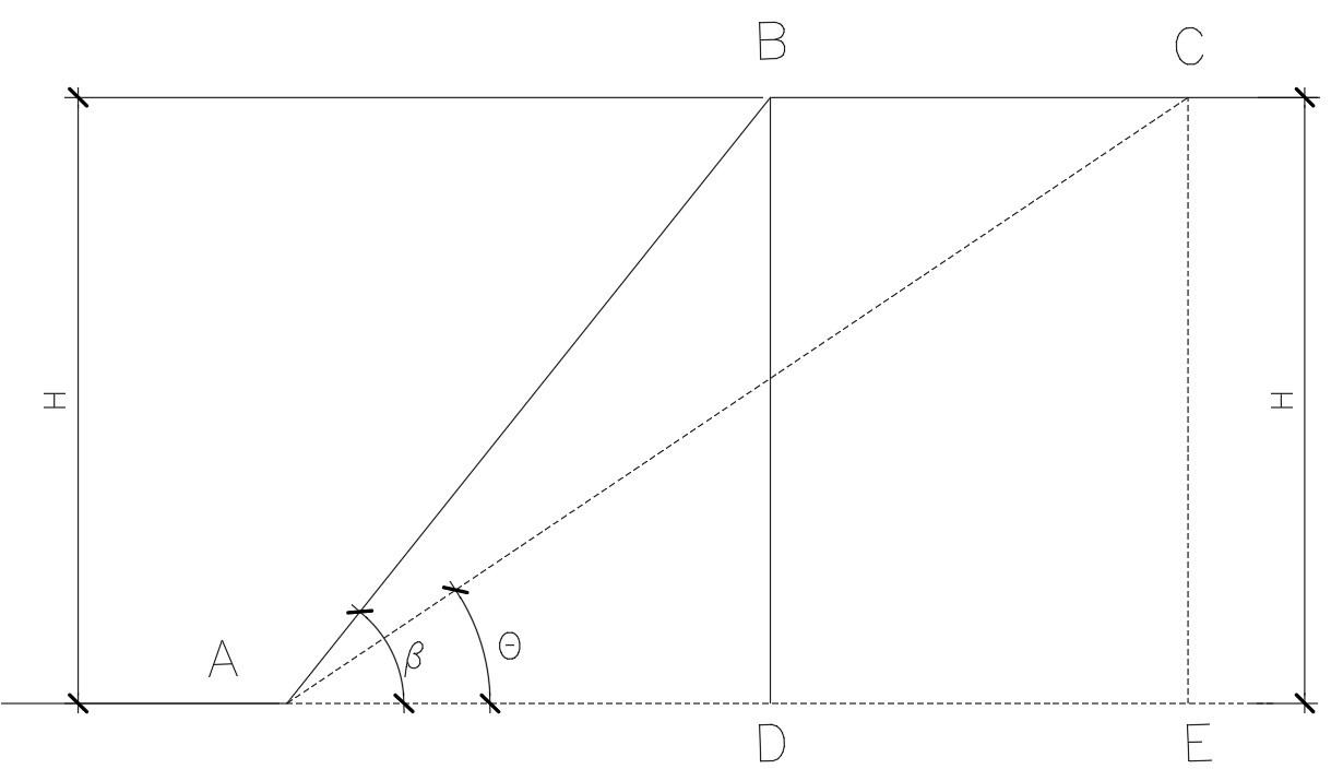 Determinação das dimensões do talude em função de H