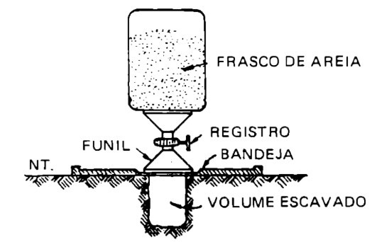 Processo do frasco de areia