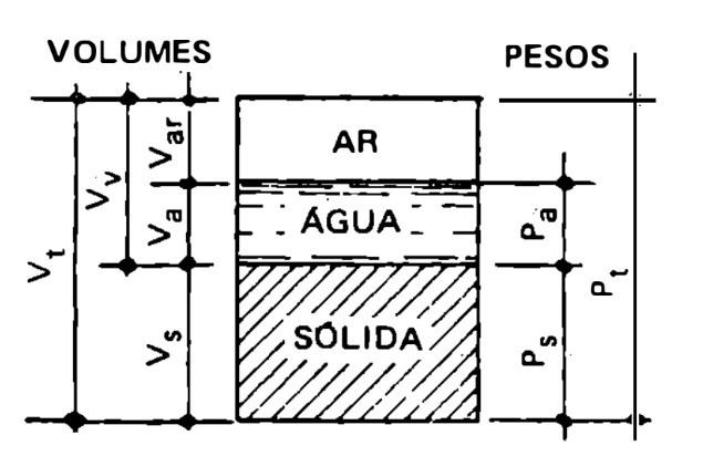Representação trifásica do solo