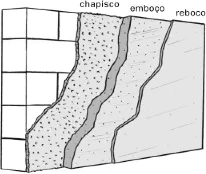 Camadas de revestimento (ABCP, 2002)