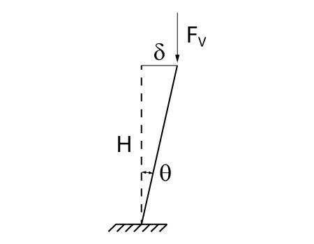 Força horizontal de desaprumo