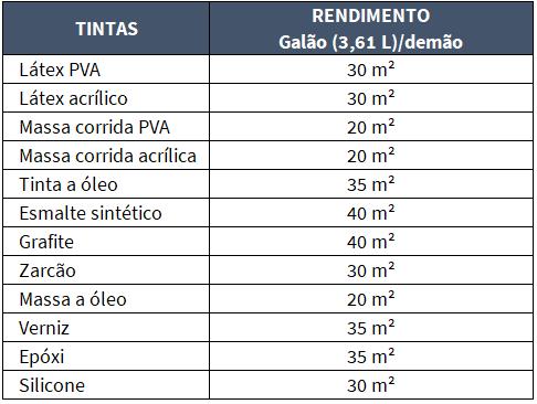 Tabela de referência para revestimentos