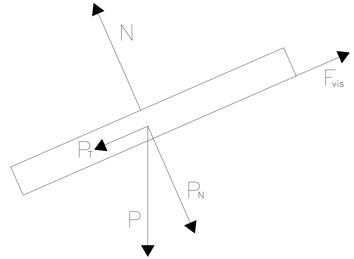 Análise das forças atuantes na placa