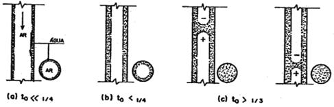 """Figura 2 - Formação de """"plug"""" hidráulico com o aumento da taxa de ocupação do tubo de queda (Fonte: GRAÇA, 1985)"""